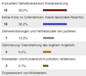 metaHR-Umfrage-Krisenreaktion