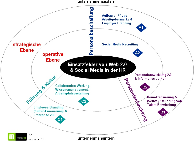 einsatzfelder-social-media-hr2