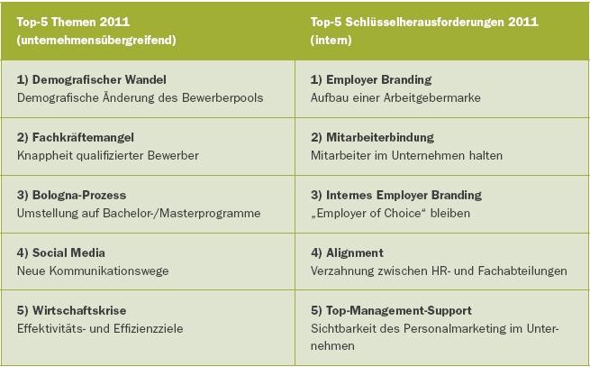 rec-trends2011_top1000