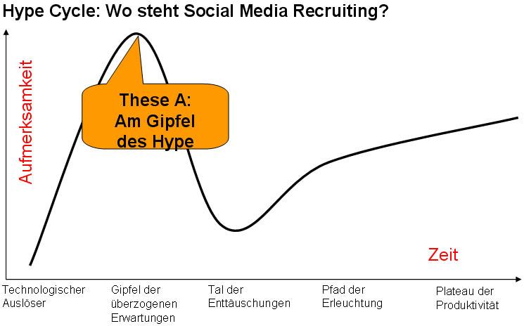 Hype-c-2 in Social Media Recruiting: Wie viel Hype und wie viel realer Nutzen?