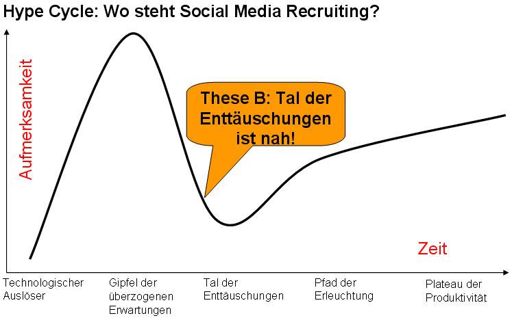 Hype-c-3 in Social Media Recruiting: Wie viel Hype und wie viel realer Nutzen?