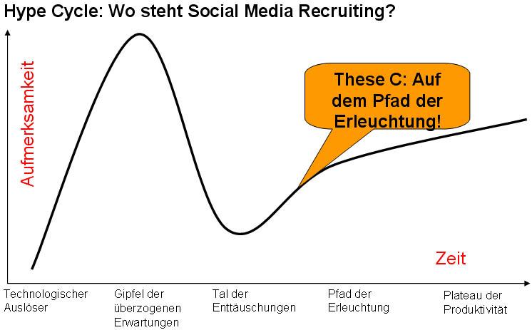 Hype-c-4 in Social Media Recruiting: Wie viel Hype und wie viel realer Nutzen?