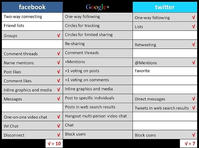 Google -twitter-facebook-vgl in Lost & Found (7): Aktuelle Fundstücke aus HR-Blogs und Web