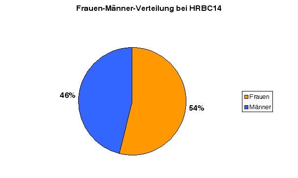 HRBC14-stats2