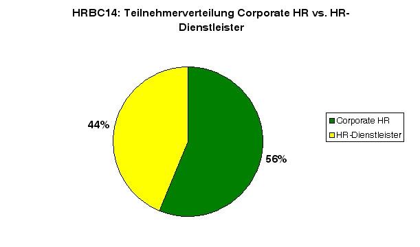 HRBC14-stats3