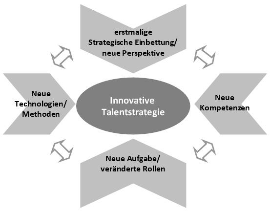 Talentstrategien_4-Innovations-Punkte