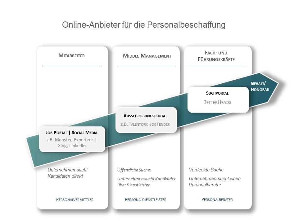 BetterHeads_Chart_Online_Anbieter