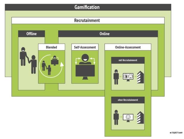 Recrutainment-Ansätze-sortiert