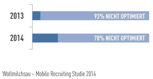 Wms Mobile-recr-studie2014 Status in Mobile Recruiting im Jahr 2014: Langsam kommt Bewegung rein