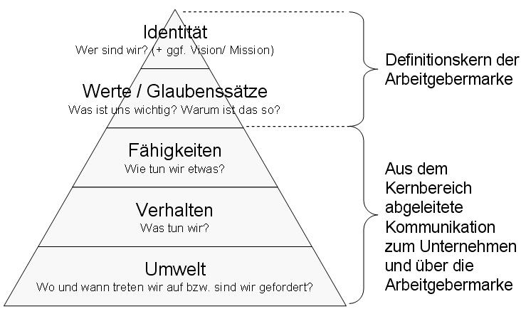 Logische-Ebenen-Dilts-Arbeitgebermarke