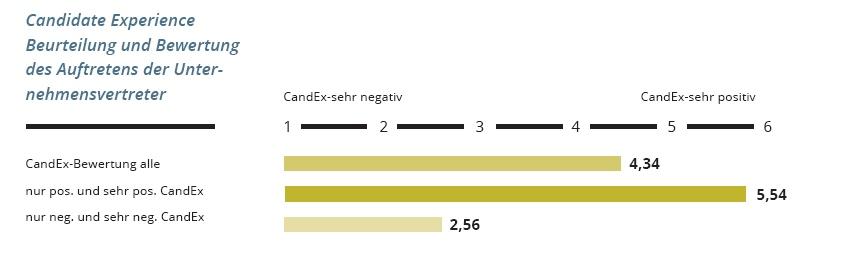 CandExSt2014 Auftreten Unternehmensvertreter in