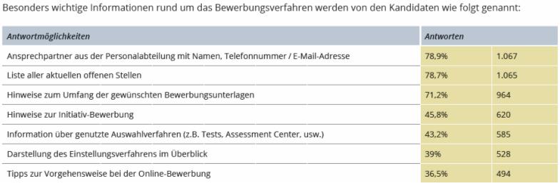 Kandidaten-wünschen-Infos-Bewerbungsverfahren
