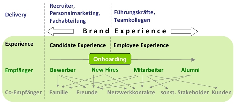 Brand-Experience