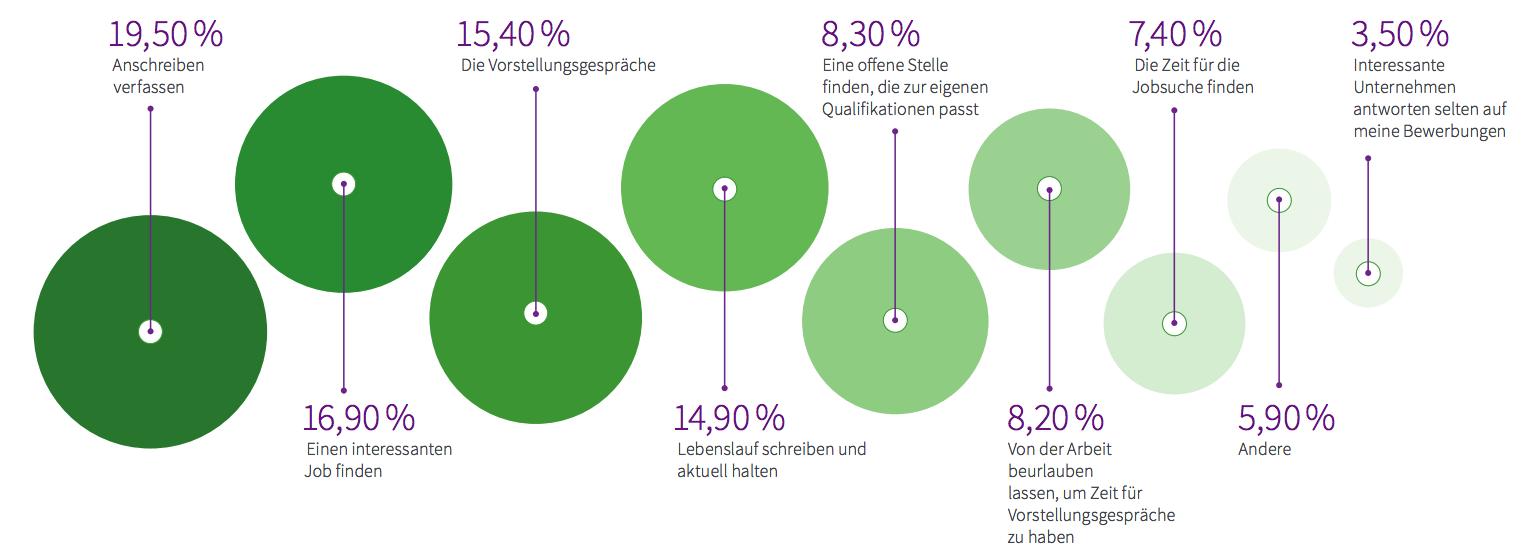 Stack Overflow Entwicklerumfrage: Was kostet Entwickler bei der Jobsuche die meiste Zeit und Nerven