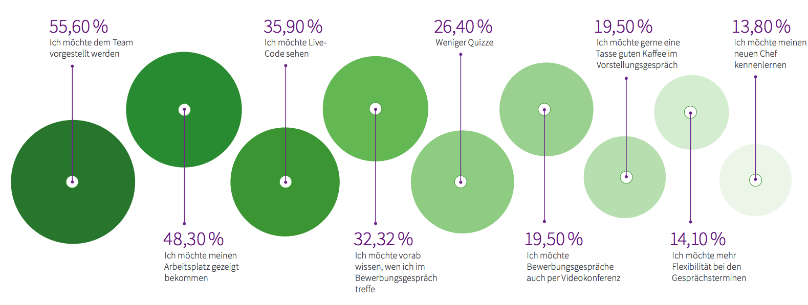 Stack Overflow Entwicklerumfrage: Wie können Unternehmen ihre Bewerbungsgespräche verbessern