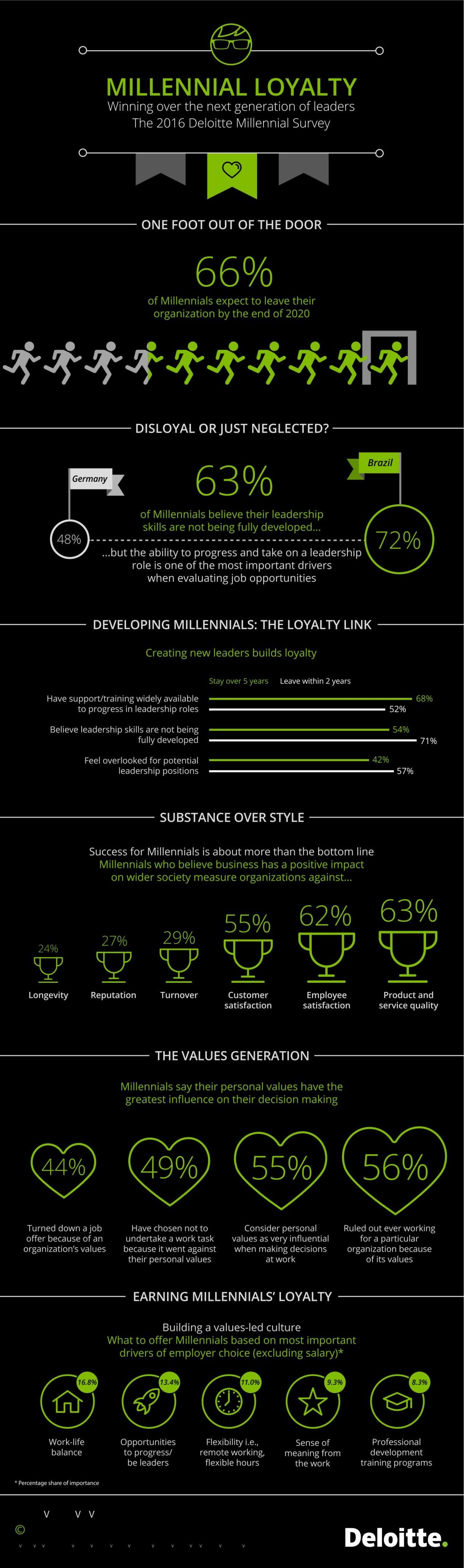 infografik-2016-millennial-survey-deloitte