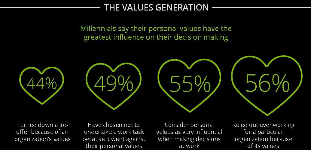 Mitarbeiterbindung: Werte spielen eine wichtige Rolle, aus: Deloitte Millennial Survey 2016
