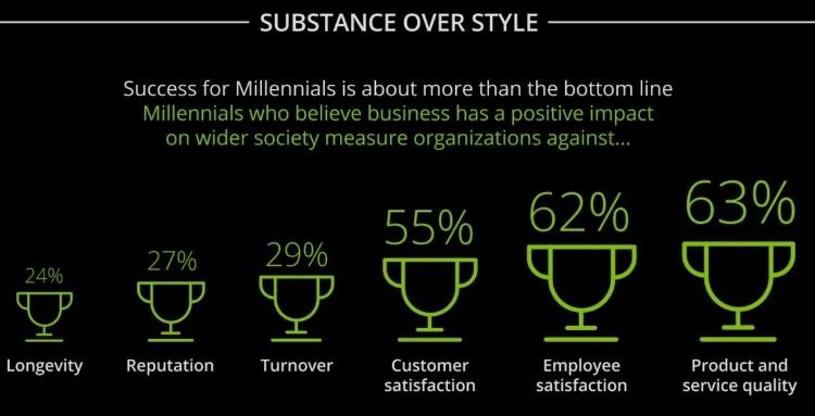 Talente definieren Erfolg von Unternehmen neu. aus: Deloitte Millennial Survey 2016