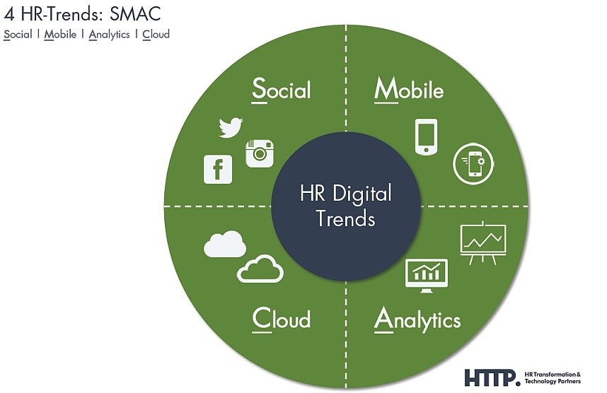 SMAC: 4 HR Digital-Megatrends