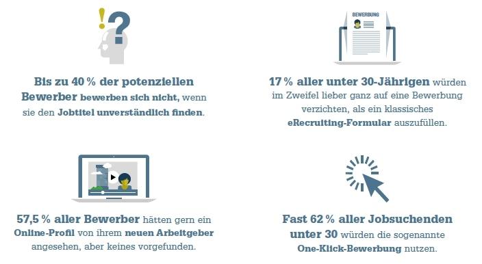 Zahlen aus der Candidate Journey Studie 2016 von meta HR/ stellenanzeige.de