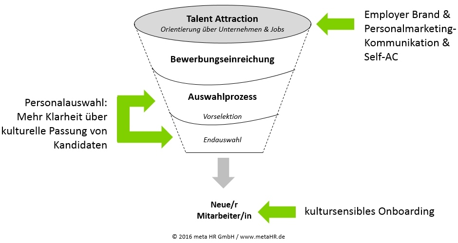 Einsatzszenarien für Cultural Fit im Recruitment-Funnel