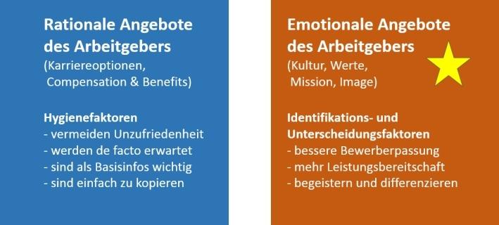 Rationale und emotionale Angebote eines Arbeitgebers
