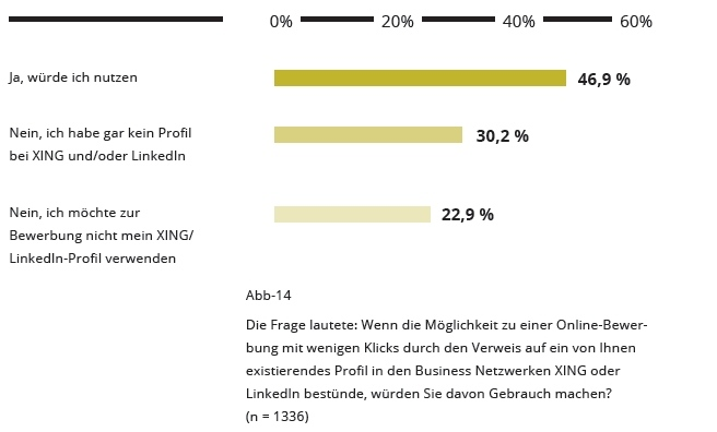 Quelle: Candidate Experience Studie 2014